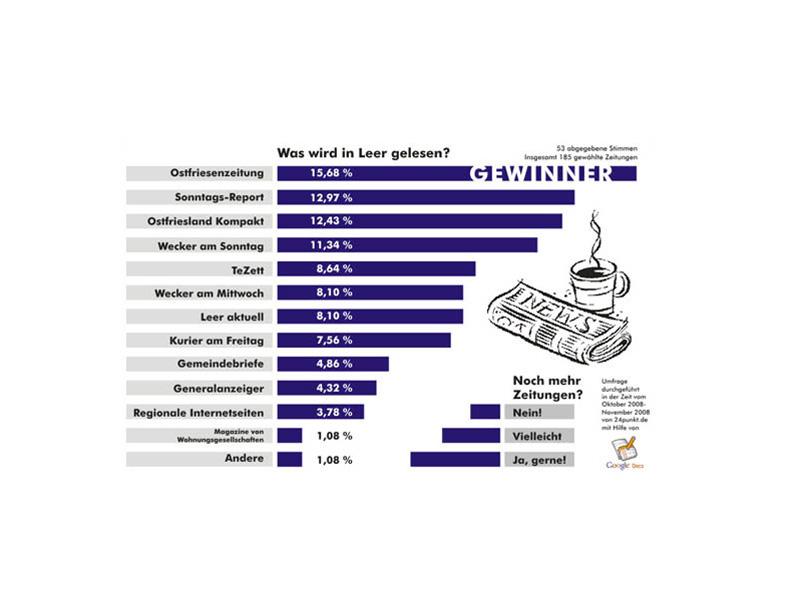 Infografik Umfrage