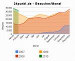 24punkt_de_-_besucher_monat